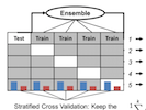 The Development of Model Ensembles Using Cross Validation for Open Source Data Challenges